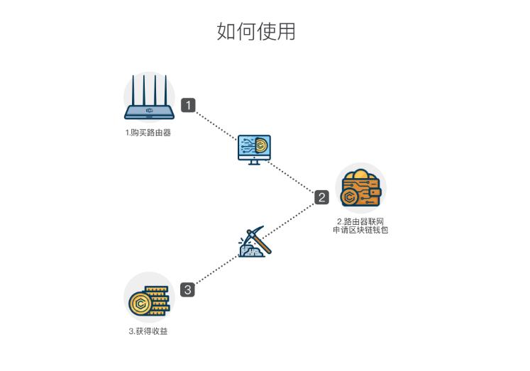 极X路由器区块链如何使用,如何产生收益!插图