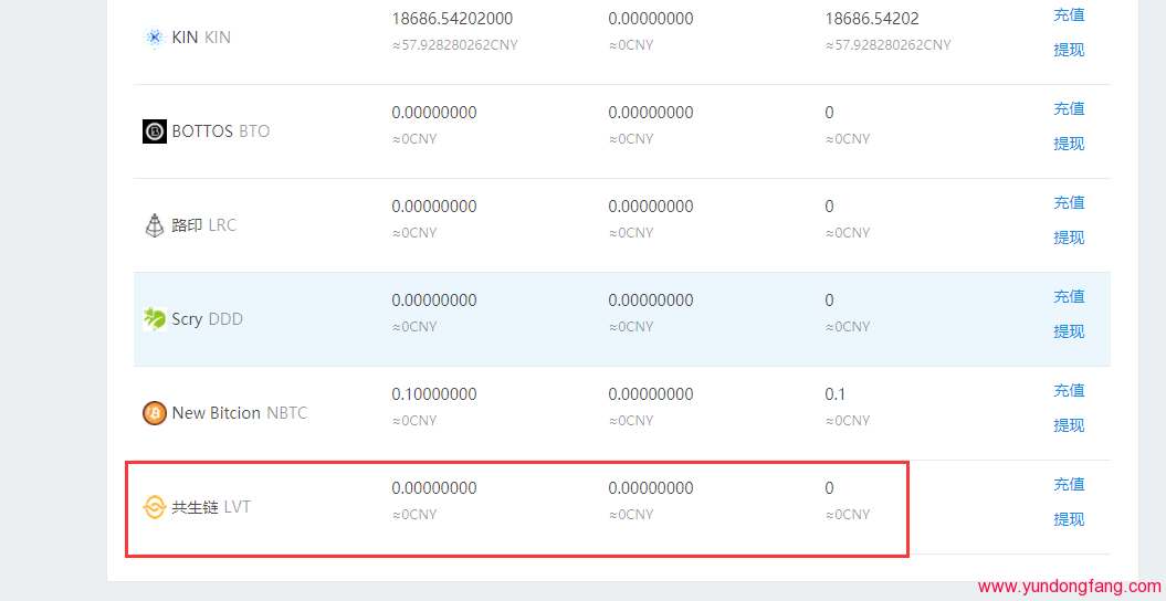 共生币LVT交易平台,傲游共生币在哪卖如何交易?插图(1)