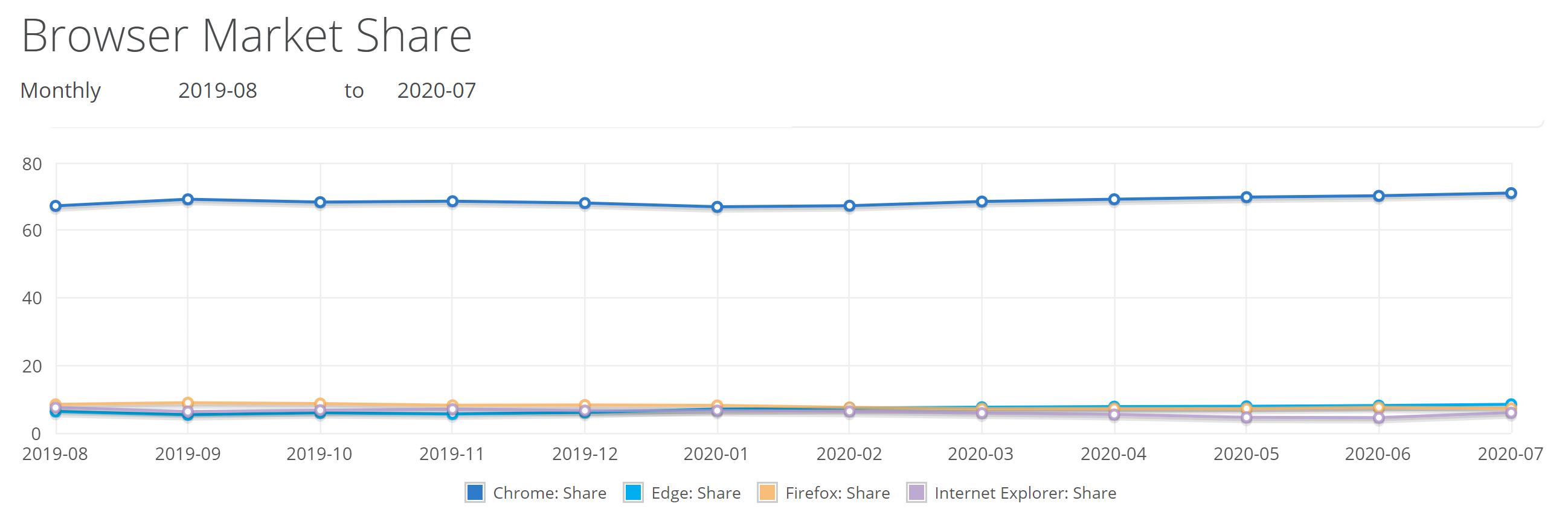 browser-marketshare-july-2020