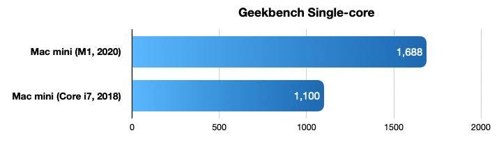 38967-74505-2020-mac-mini-benchmarks-geekbench-1-xl