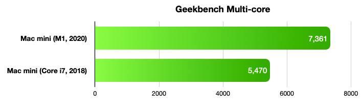 38967-74506-2020-mac-mini-benchmarks-geekbench-2-xl