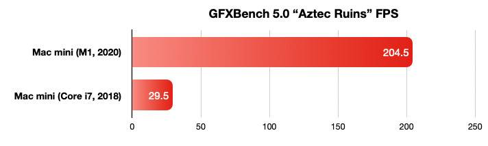 38967-74507-2020-mac-mini-benchmarks-gfxbench-xl
