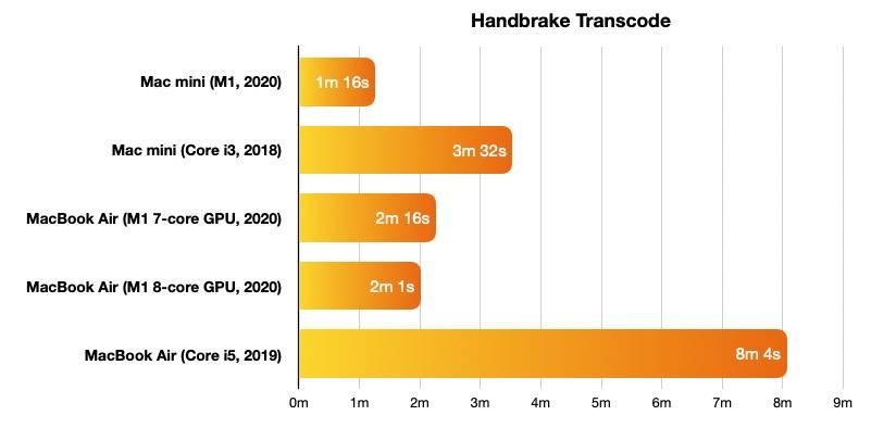 38967-74508-2020-Mac-mini-benchmarks-handbrake-xl
