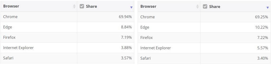 October-browser-market-share