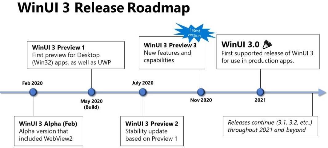 WinUI-3-release-roadmap