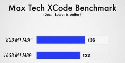 max-tech-xcode-benchmark-m1-macbook