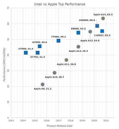 perf-trajectory_intel-apple-axx-anandtech