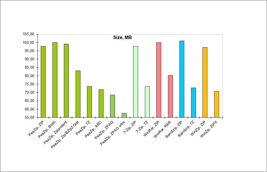 rar-vs-zip-chart-1-1